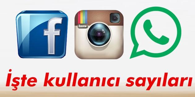 İşte WhatsApp, Instagram ve Facebook kullanıcı sayıları