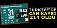 Türkiye'de Can Kaybı: 214 Oldu