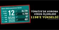 Türkiye'de Korona Virüs Ölümleri 1198'e Yükseldi