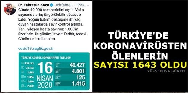 Türkiye'de Koronavirüsten Ölenlerin Sayısı 1643 Oldu